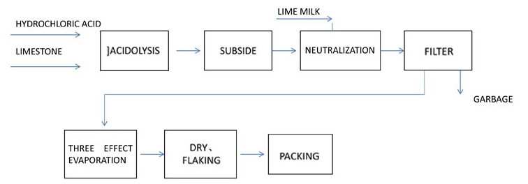 Calcium Chloride Dihydrate - Goldsione Group LTD