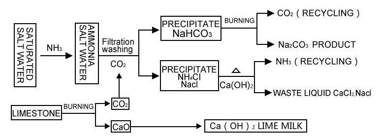 sodium carbonate - Goldsione Group LTD